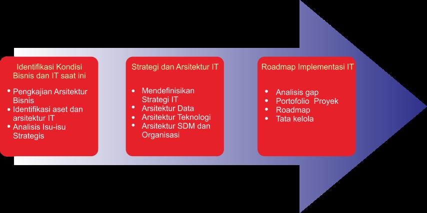 Master Plan Teknologi Informasi/Rencana Induk Pengembangan E-Government 1