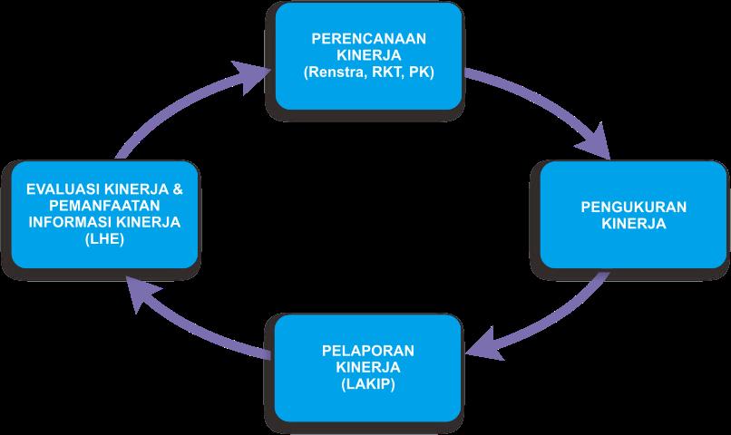 Sistem Informasi Kinerja Pemerintah