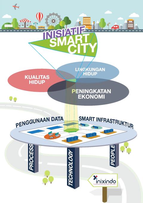Master Plan Pengembangan Smart City 1