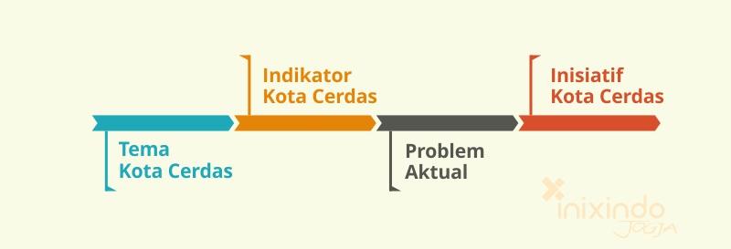 Tema dan Indikator Kota Cerdas (Smart City) di Indonesia 2