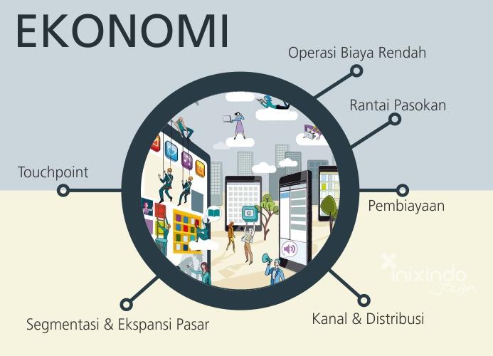 Tema dan Indikator Kota Cerdas (Smart City) di Indonesia 4