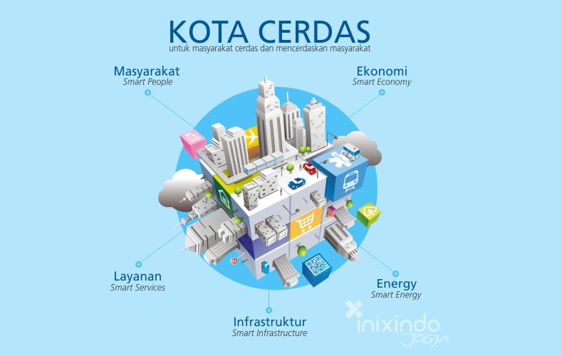 Tema dan Indikator Kota Cerdas (Smart City) di Indonesia 3