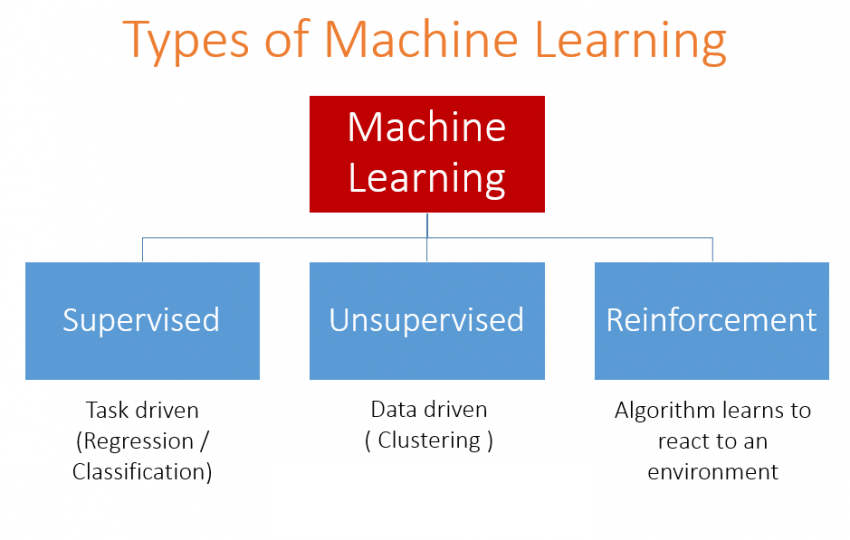 Mengenal Machine Learning 2