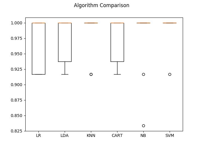 Belajar Machine Learning Dengan Python (Bagian 2) 5