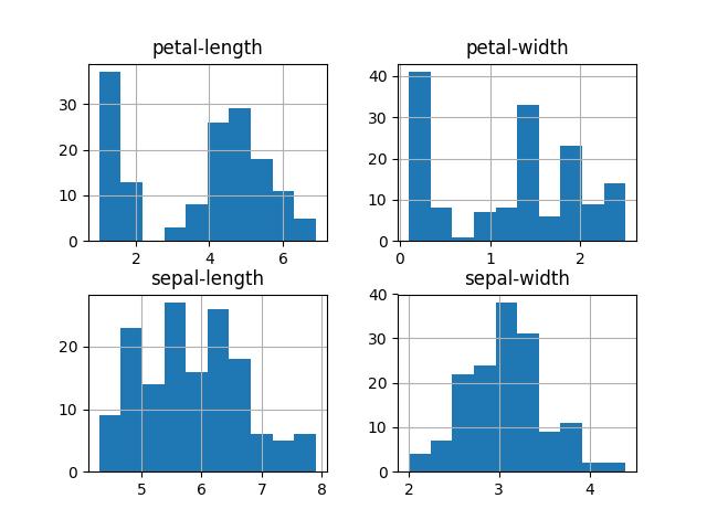 Belajar Machine Learning Dengan Python (Bagian 2) 3