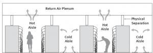 Susahnya Mengatur Sirkulasi Udara di Data Center 2