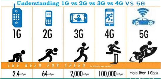 Apa Perbedaan 5G dari Generasi Sebelumnya? 1