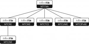 Mendalami Sertifikasi IT : Jaringan 3
