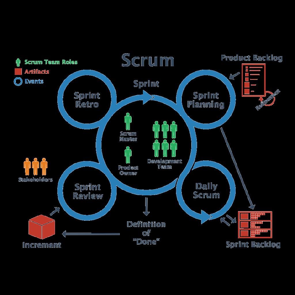 Scrum! Sebuah Framework Project Management Pendobrak Tradisi 1