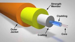 Prinsip Dasar Bagaimana Kabel Fiber Optic Bekerja 1