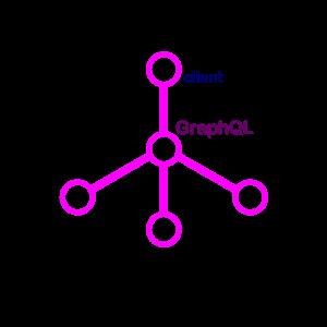 GraphQL : Solusi Pintar untuk Berkomunikasi dengan API 1