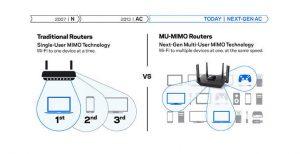 Mengenal MU-MIMO Pada Teknologi Wireless 2