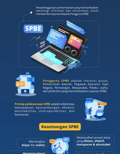 Sistem Pemerintahan Berbasis Elektronik