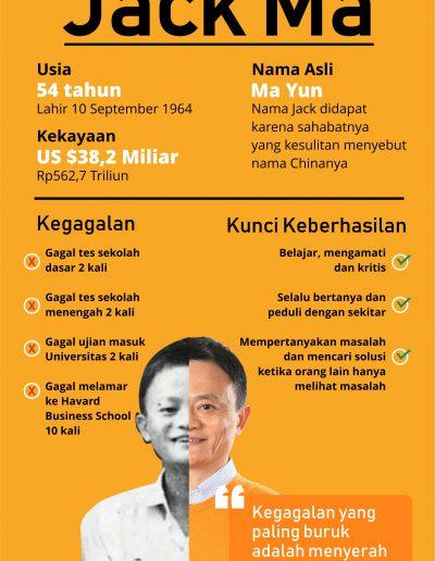 Pantang Menyerah ala Jack Ma